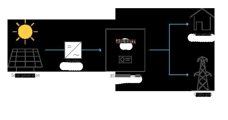 PV+BSLBATT batteries